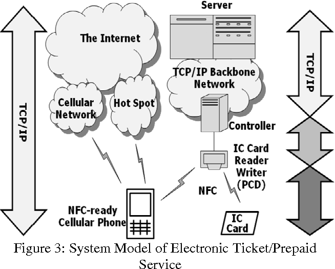 Direction Of Wireless Access Convergence Can Near Field