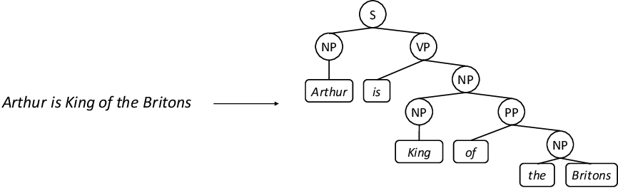 Figure 1 for Strongly Incremental Constituency Parsing with Graph Neural Networks