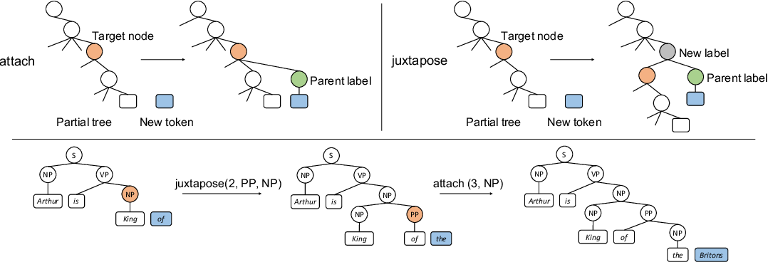 Figure 3 for Strongly Incremental Constituency Parsing with Graph Neural Networks
