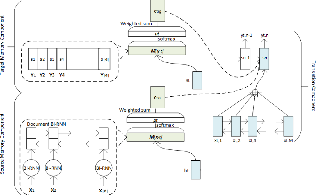 Figure 3 for Document Context Neural Machine Translation with Memory Networks