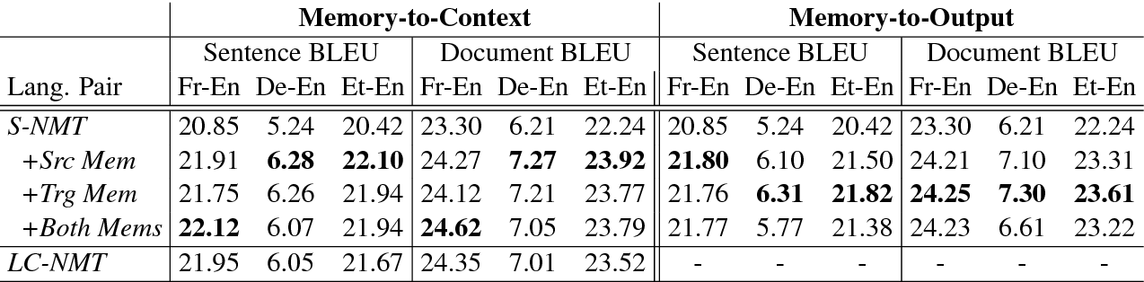 Figure 4 for Document Context Neural Machine Translation with Memory Networks