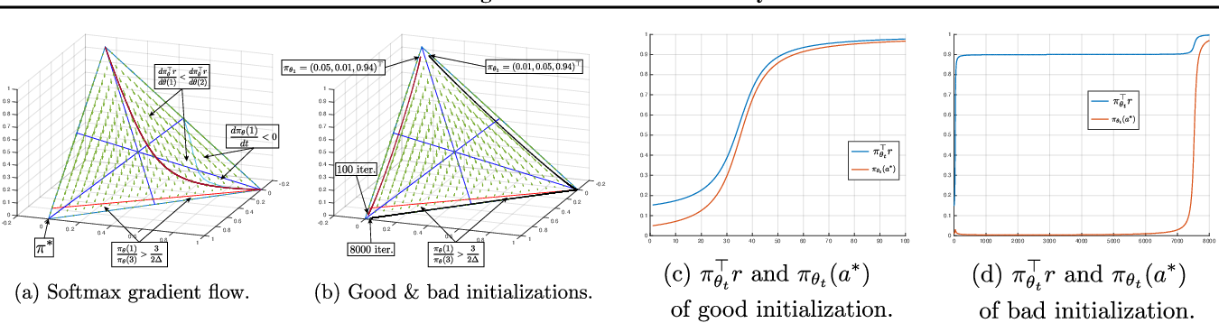 Figure 1 for On the Global Convergence Rates of Softmax Policy Gradient Methods