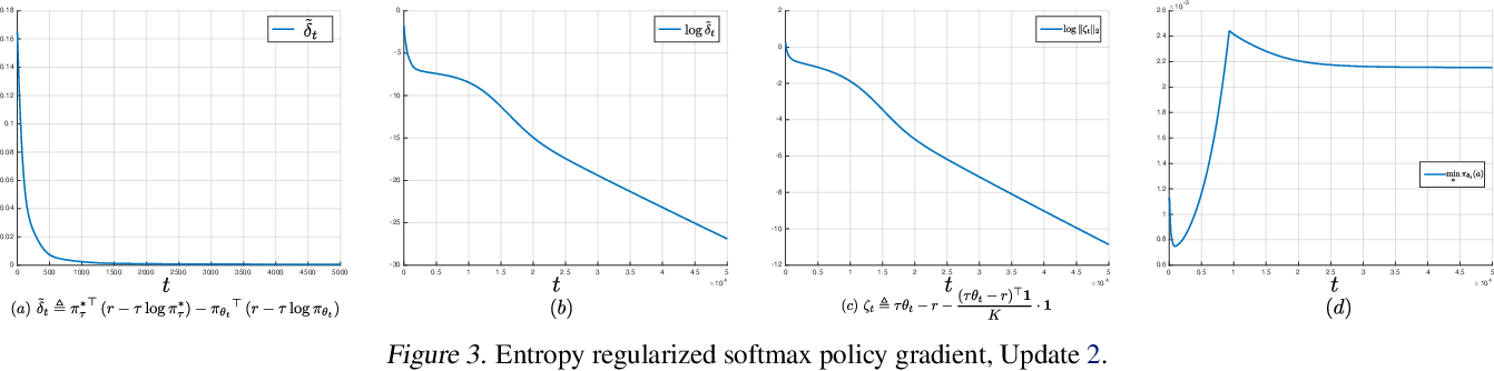 Figure 3 for On the Global Convergence Rates of Softmax Policy Gradient Methods