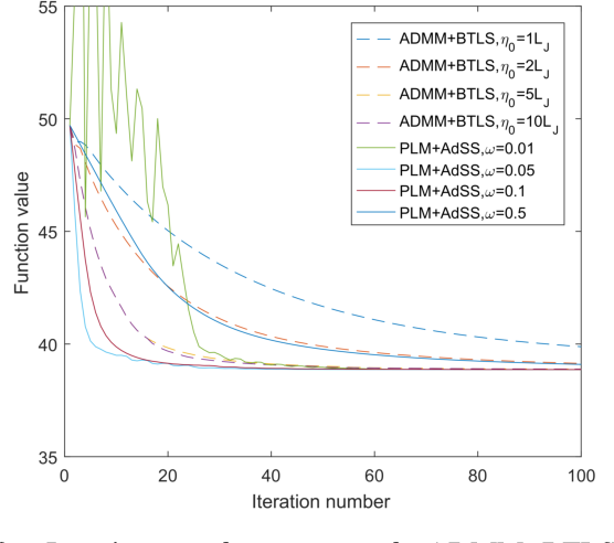 Figure 2 for Exactly Robust Kernel Principal Component Analysis