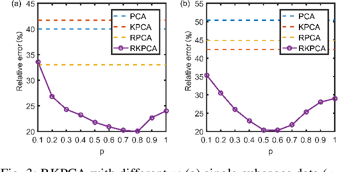 Figure 3 for Exactly Robust Kernel Principal Component Analysis