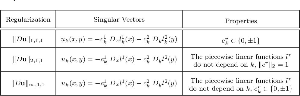 Figure 4 for Collaborative Total Variation: A General Framework for Vectorial TV Models