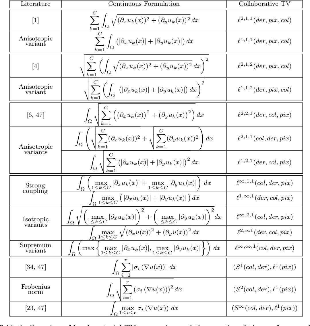 Figure 2 for Collaborative Total Variation: A General Framework for Vectorial TV Models
