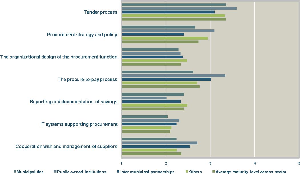 PDF] DEVELOPMENT MODEL FOR PUBLIC PROCUREMENT – IN A DANISH CONTEXT