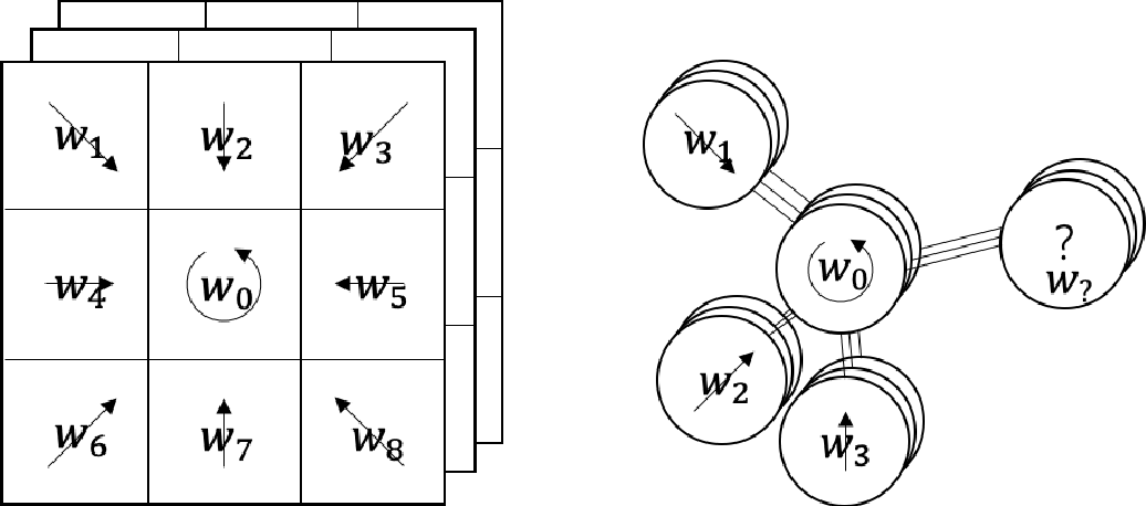 Figure 1 for Lookup subnet based Spatial Graph Convolutional neural Network