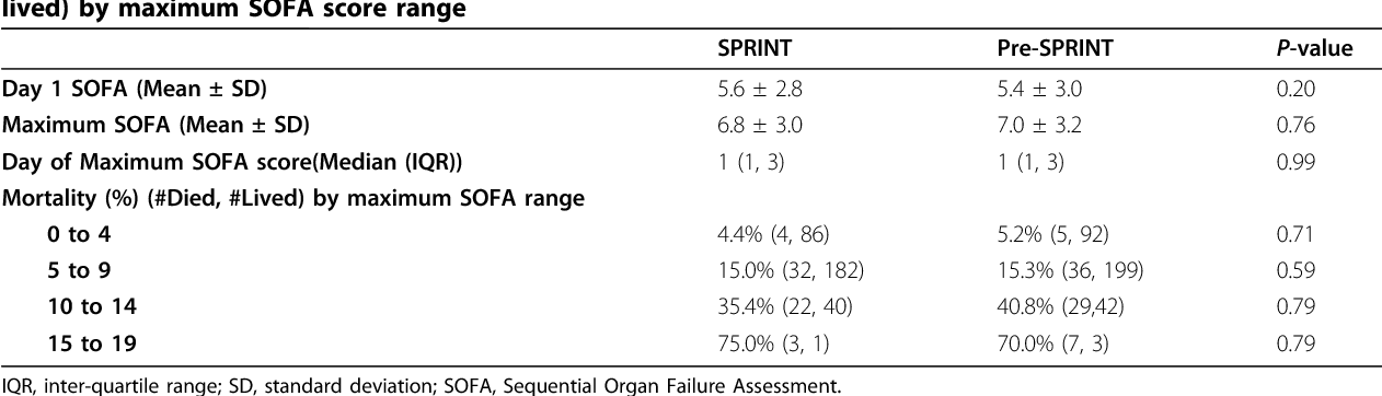 Table 2 From Organ Failure And Tight Glycemic Control In The Sprint