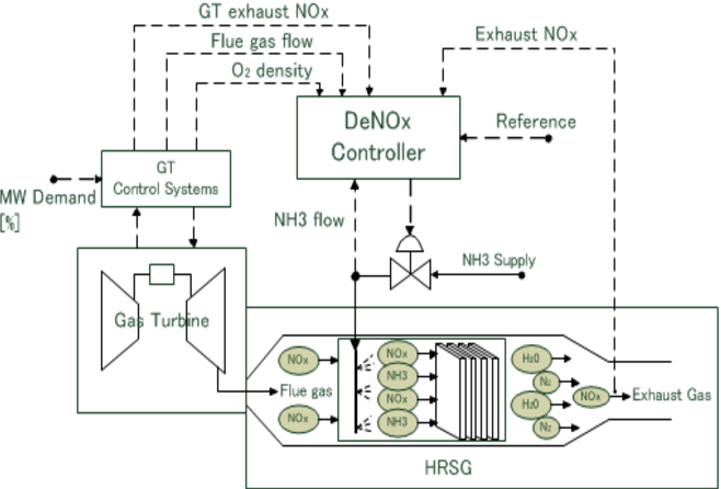 Fig. 1. General SCR process and controller configuration.