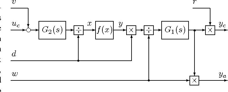Fig. 2. SCR nonlinear process model