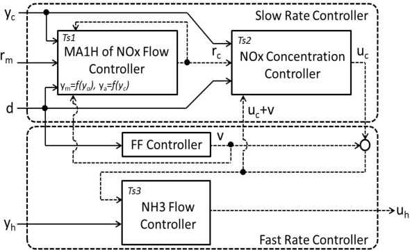 Fig. 3. Controller structure.