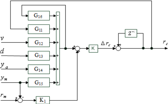 Fig. 4. The MA1H of NOx flow controller structure.