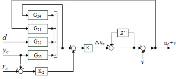 Fig. 5. The time instant of NOx concentration controller structure.