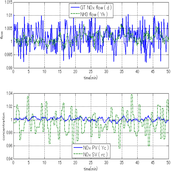Fig. 6. GPC Controller performance against disturbance changes.
