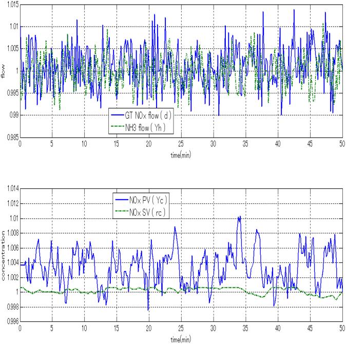 Fig. 7. LQR Controller performance against disturbance changes.