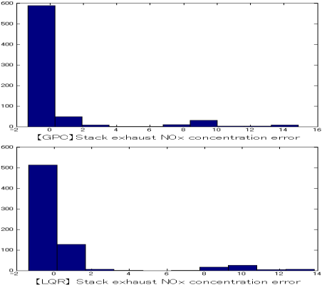 Fig. 9. Histograms of the stack exhaust NOx concentration output error distribution at start-up condition.