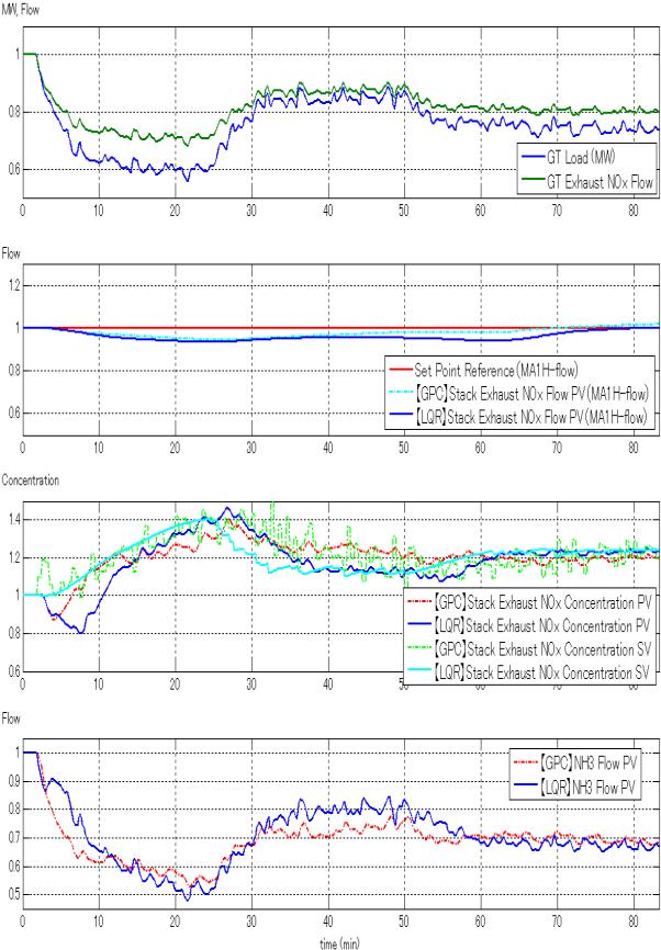 Fig. 10. MW Demand simulation.