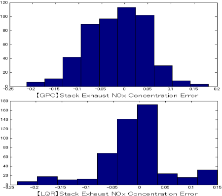 Fig. 11. Histograms of the stack exhaust NOx concentration output error distribution at MW Demand condition.