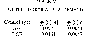 TABLE V OUTPUT ERROR AT MW DEMAND