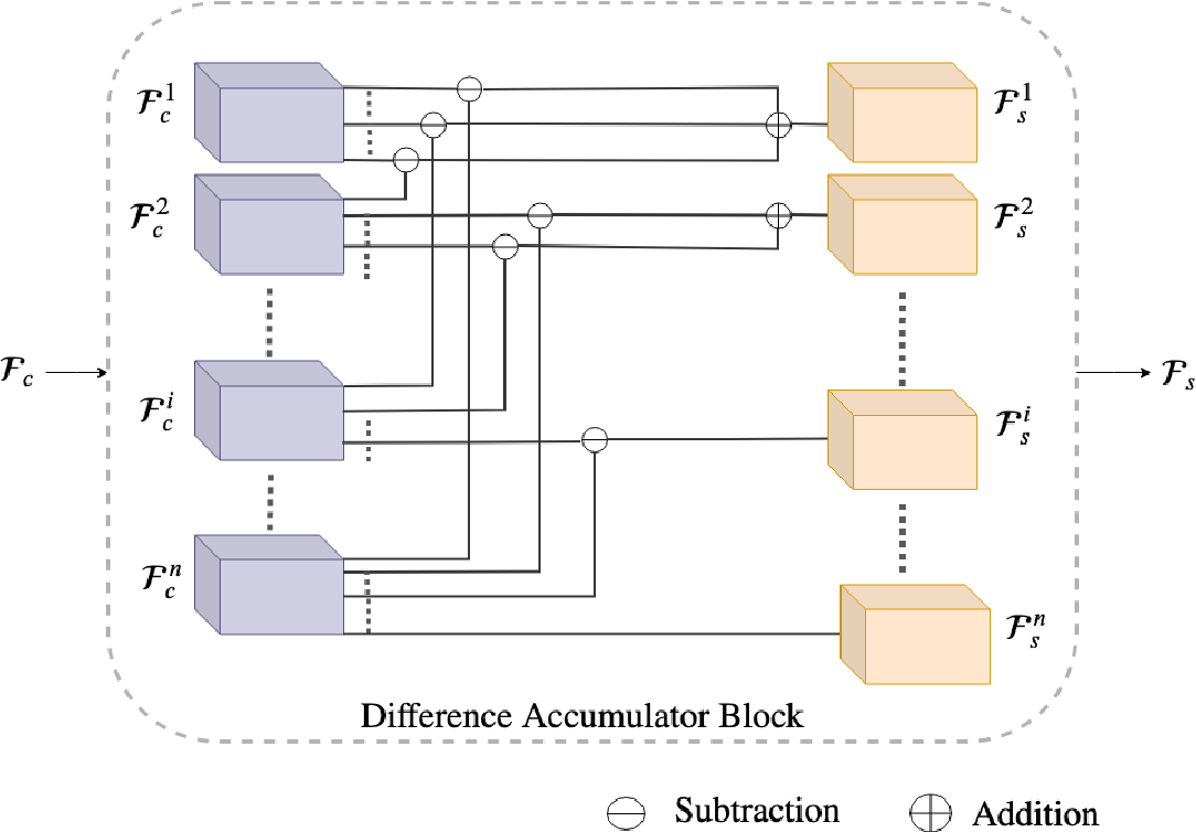 Figure 2 for Learning to Sort Image Sequences via Accumulated Temporal Differences