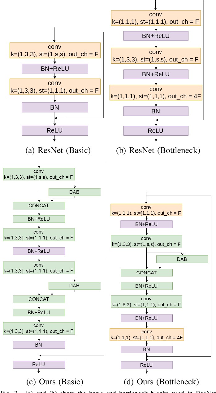 Figure 3 for Learning to Sort Image Sequences via Accumulated Temporal Differences