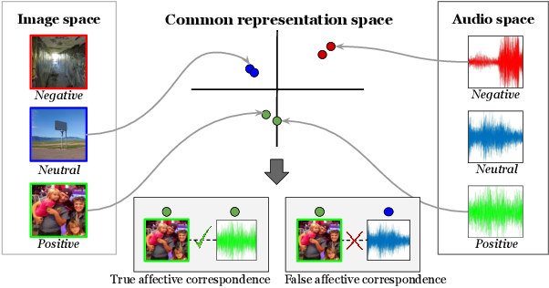 Figure 1 for Learning Affective Correspondence between Music and Image