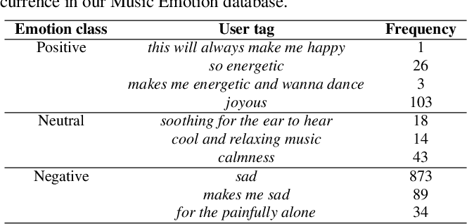 Figure 3 for Learning Affective Correspondence between Music and Image