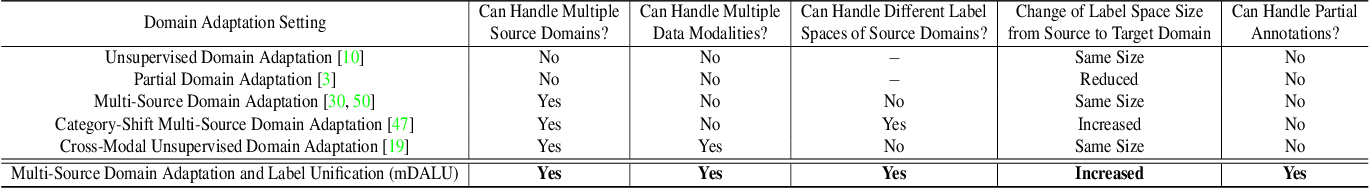 Figure 2 for mDALU: Multi-Source Domain Adaptation and Label Unification with Partial Datasets