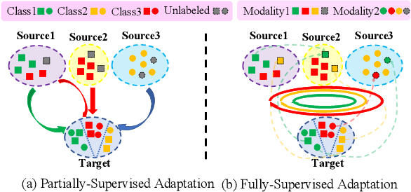 Figure 3 for mDALU: Multi-Source Domain Adaptation and Label Unification with Partial Datasets