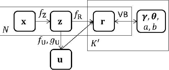 Figure 3 for Meta-learning representations for clustering with infinite Gaussian mixture models