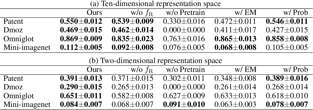 Figure 4 for Meta-learning representations for clustering with infinite Gaussian mixture models