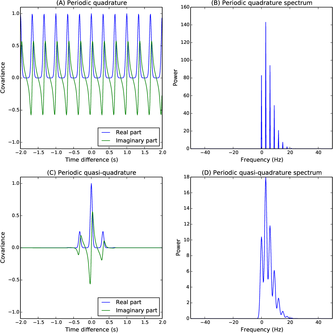 Figure 3 for Complex-valued Gaussian Process Regression for Time Series Analysis