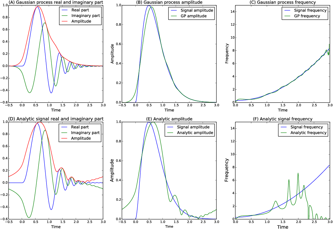 Figure 4 for Complex-valued Gaussian Process Regression for Time Series Analysis