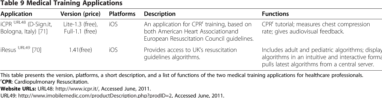 Table 9 from A Systematic Review of Healthcare Applications