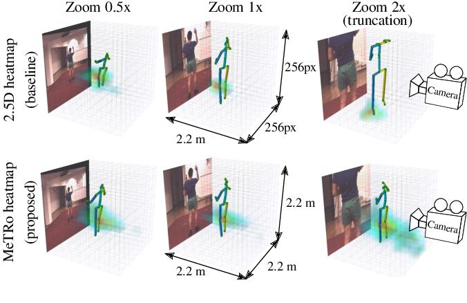 Figure 1 for Metric-Scale Truncation-Robust Heatmaps for 3D Human Pose Estimation