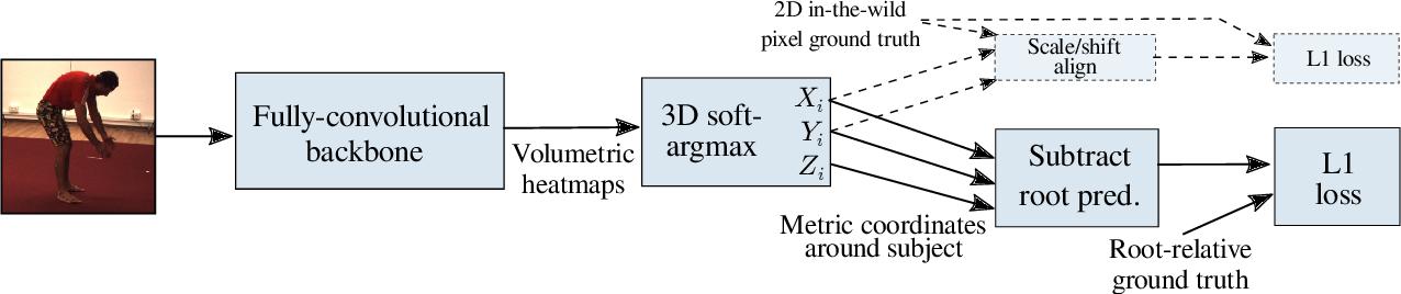 Figure 2 for Metric-Scale Truncation-Robust Heatmaps for 3D Human Pose Estimation