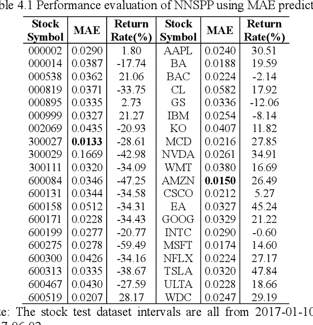 Figure 3 for Absolute Value Constraint: The Reason for Invalid Performance Evaluation Results of Neural Network Models for Stock Price Prediction
