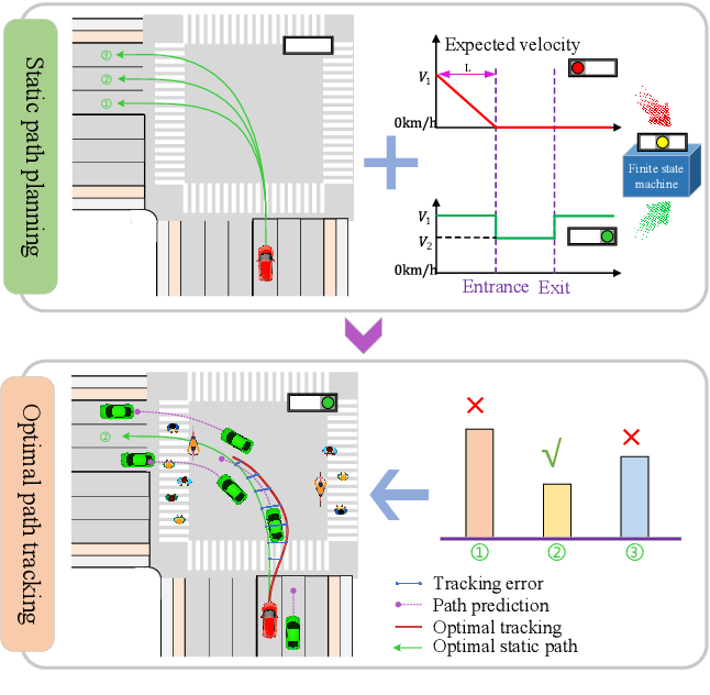 Figure 1 for Integrated Decision and Control at Multi-Lane Intersections with Mixed Traffic Flow
