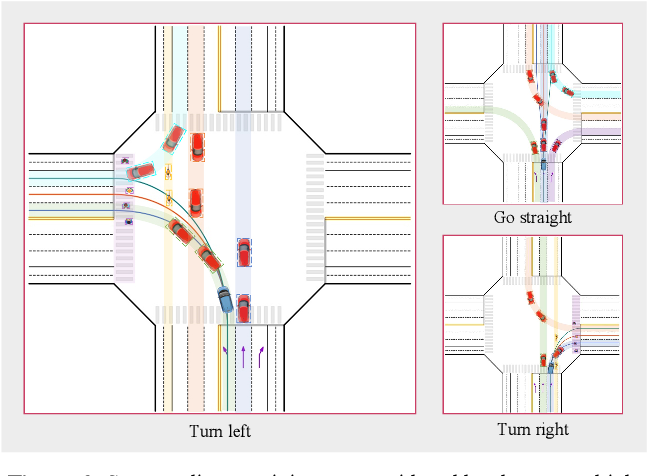 Figure 3 for Integrated Decision and Control at Multi-Lane Intersections with Mixed Traffic Flow