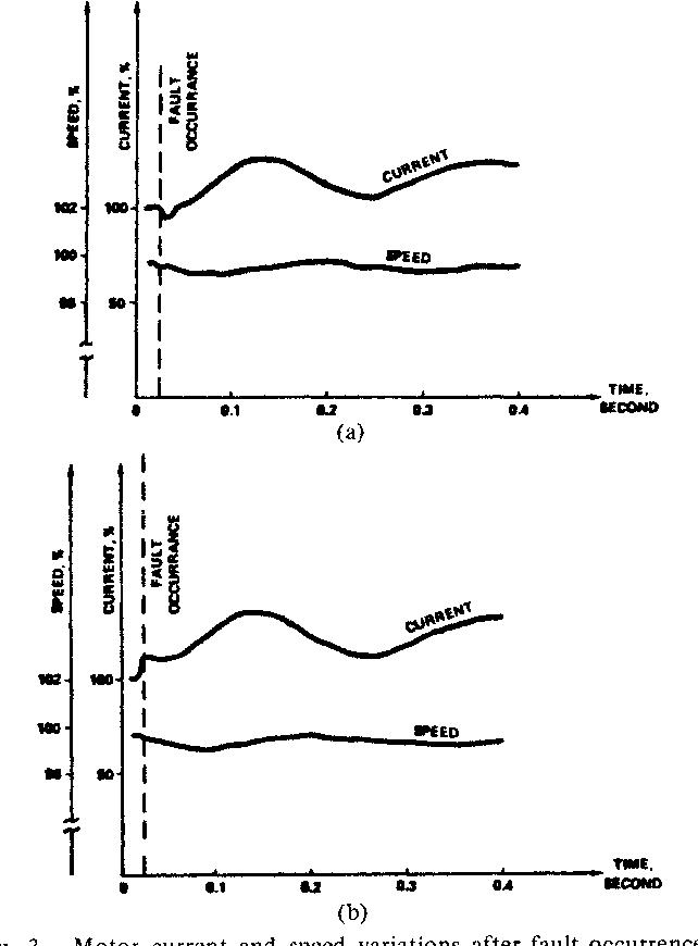 short circuit motor contribution