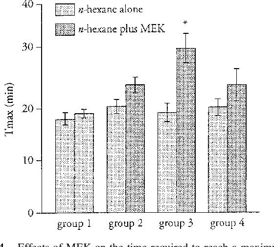 Figure 4 from Effect of coexposure to methyl ethyl ketone