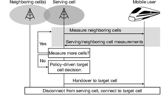 Figure 1 for Bandit Policies for Reliable Cellular Network Handovers in Extreme Mobility