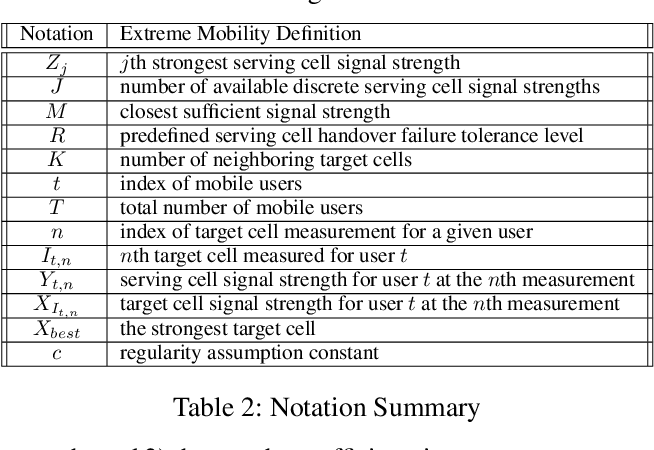 Figure 4 for Bandit Policies for Reliable Cellular Network Handovers in Extreme Mobility