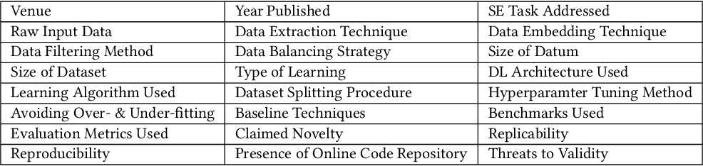 Figure 4 for A Systematic Literature Review on the Use of Deep Learning in Software Engineering Research