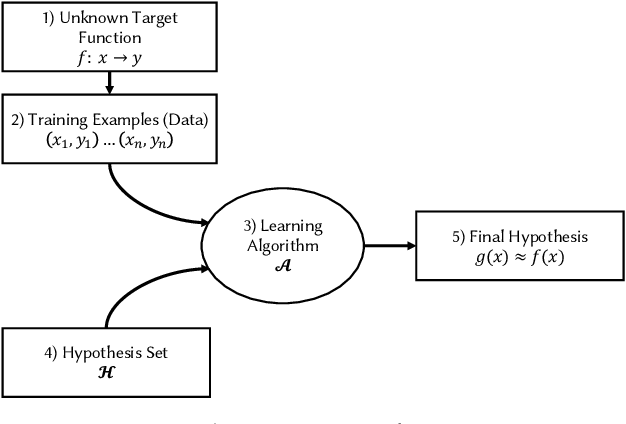 Figure 1 for A Systematic Literature Review on the Use of Deep Learning in Software Engineering Research