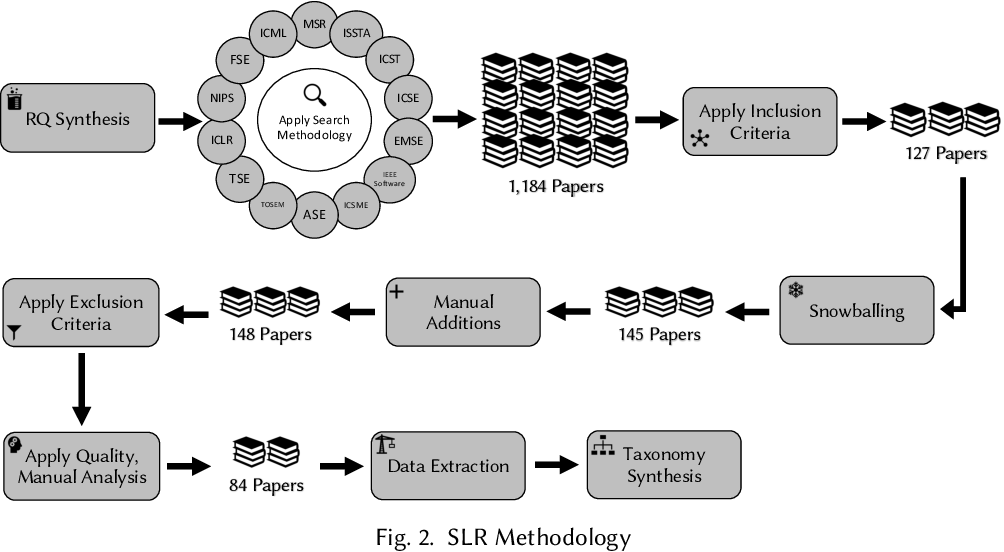 Figure 3 for A Systematic Literature Review on the Use of Deep Learning in Software Engineering Research