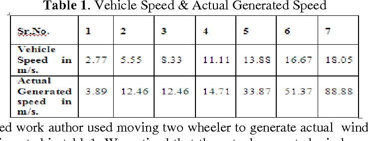 Table 1. Vehicle Speed & Actual Generated Speed