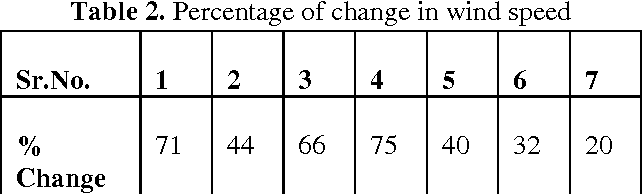 Table 2. Percentage of change in wind speed